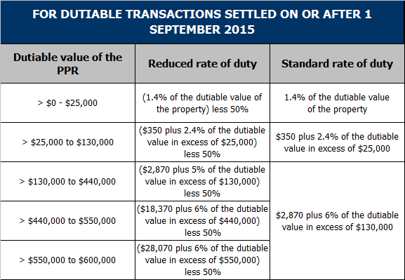 Victorian Stamp Duty table 3.9.14